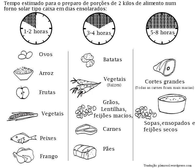 Tempo médio de cozimento em forno solar tipo caixa para 2 quilos de alimento.